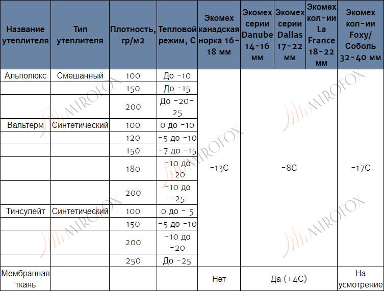 Таблица утеплителей для экомеха